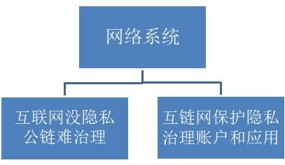 互联网和互链网分水岭