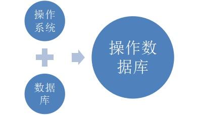 """(操作系统+数据库)= """"操作数据库""""系统追踪账户交易"""