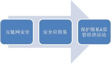 互链网建立信任和数字经济_副本